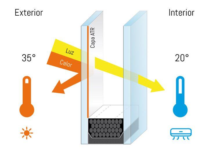Ahorra con CLIMALIT luz sin calor ventanas pvc aluminio extremadura, badajoz, la siberia
